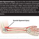 Carpal tunnel syndrome: Non-surgical injections and nerve release treatments