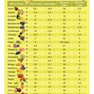 Fruit Nutrition