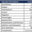 Order of Operator Precedence in Excel