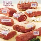 Perfect Roast Beef