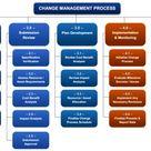 Project Management Templates Bundle
