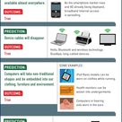 The Future is Now [Infographic]