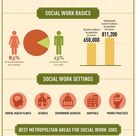 Social Worker Salary LCSW, MSW   Average Salaries By State