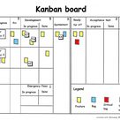 Kanban – the next step in the agile evolution?