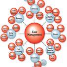 Case management - Open House Ministries