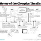 Olympic Timeline | Worksheet | Education.com