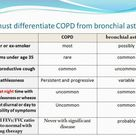 COPD vs Bronchial Asthma