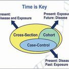 This chart represents the key differences between three epidemiological study designs: cross-section