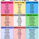 List of Adverbs in English - English Grammar Here