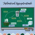 Aggregatzustände in der Grundschule - Tafelmaterial  Bildkarten