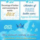 Twitter in Zahlen: Eine halbe Milliarde Nutzer, 400 Millionen Tweets am Tag