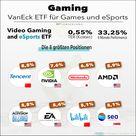 Der Gaming ETF