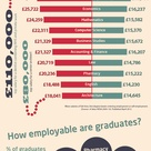 How much do graduates earn in the UK?