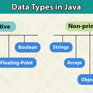 Data Types in Java - Learn about primitive & non-primitive Java Data Types