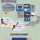Telehealth Powers Population Health Management Infographic