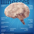 Where Does Mental Illness Occur in Your Brain? - Holiner Psychiatric Group