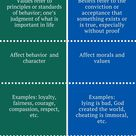 Difference Between Values and Beliefs | Definition, Examples, Effect