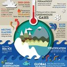 ALL ABOUT CLIMATE CHANGE