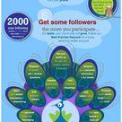 Social Media Marketing - 10 Inspiring Infographics