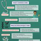 12 Jobs for Biology Majors   The University Network