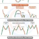 Some Technical Analysis patterns