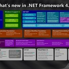 What's new in .NET Framework 4.5? [poster]