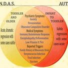 Pediatric Neuropsychiatric Diagnosis Associated with Streptococcal Infections. P.A.N.D.A.S