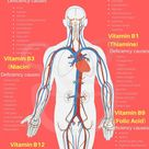 Understand health benefits and risks of Vitamin B complex