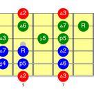 Acordes de Jazz en las cuatro primeras cuerdas — Clases de Guitarra Online