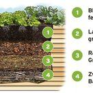 Hochbeet selber bauen und befüllen: Diese Schicht ist unverzichtbar!
