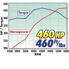 Edelbrock Power Package Top End Kit 383 SBC 460 Hp