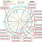 Step-By-Step Guide to Birth Chart Interpretation