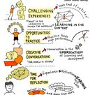 Learning: Experience Plus Reflection | QAspire