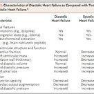 889. Diastolic heart failure