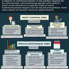 12 Jobs for Communications Majors | The University Network