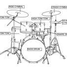 Knowing Your Drum Set Part I