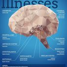 Where Does Mental Illness Occur in Your Brain   Holiner Psychiatric Group