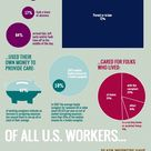Stats on long-term caregivers using AARP studies. Incredible infographic.