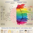 Visual Half brain  Teaching  STEAM Vs STEM