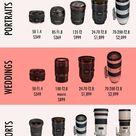 Canon Lens Price Vs. Nikon Lens Price Comparison | Canvas Press