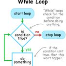 Cooking with Code: While and Do-While Loops in Apex & Java