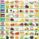 Table of vitamins - set of food icons organized vector image on VectorStock
