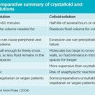 Choosing between colloids and crystalloids for IV infusion | Nursing Times