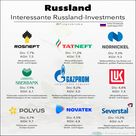 Russland Aktien