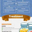 Uterine Fibroids Types, Symptoms & Treatments Infographic
