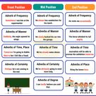 Position of Adverbs: Adverb Placement in Sentences • 7ESL