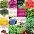 Medical Medium Suggested Foods to Help your Liver