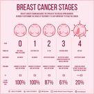 Staging of Breast Cancer | medcaretips.com