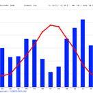Gordes climate: Average Temperature, weather by month, Gordes weather averages