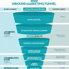 B2B Content Marketing [The Definitive Guide]